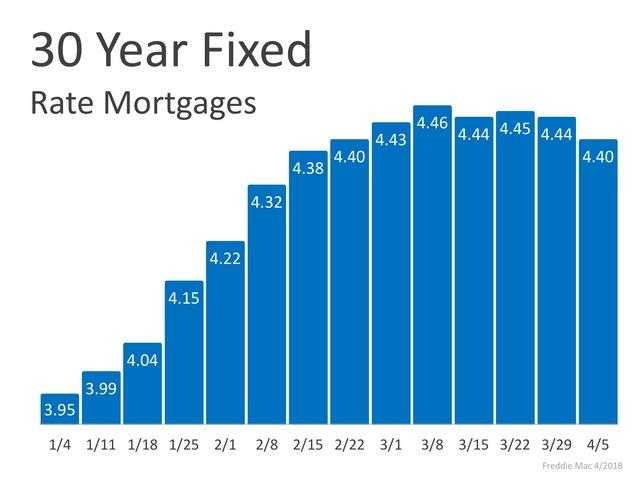 Mortgage interest variable or fixed?